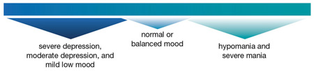 Picture of scale of severe depression, moderate depression, and mild low mood