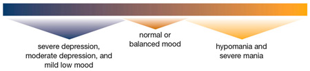 Range of moods in bipolar disorder