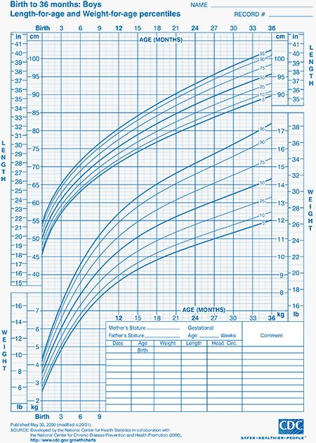 Child Growth Charts Height Weight BMI Head Circumference – Boys Growth Chart
