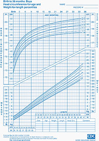 Head circumference-for-age and weight-for-length percentiles chart for boys from birth to 36 months of age.
