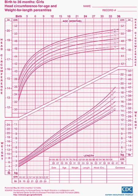 Spending superfluous Girl growth charts can consult