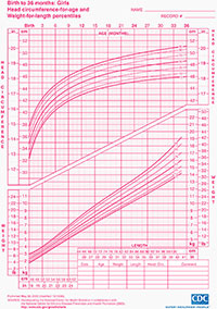 Head circumference-for-age and weight-for-length percentiles chart for girls from birth to 36 months of age.
