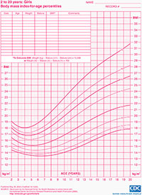 Body mass index-for-age percentiles chart for girls 2 to 20 years of age.