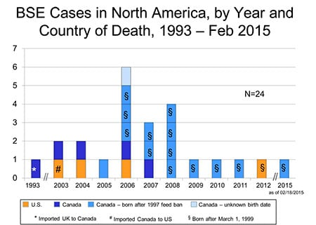Mad cow cases in North America