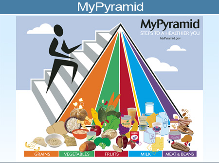 Picture of MyPyramid