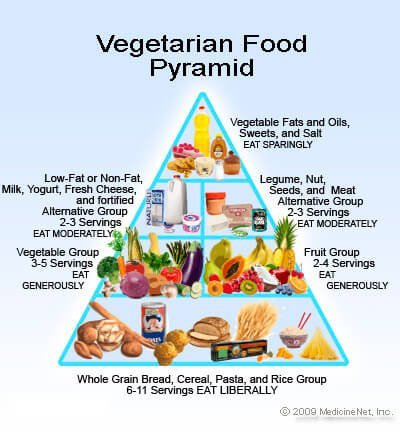 Picture of vegetarian food pyramid