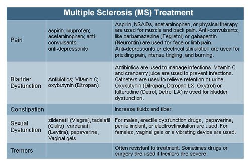 Multiple sclerosis: What you need to know