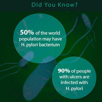 Infograph chart shows worldwide statistics for <i>Helicobacter pylori</i> (<i>H. pylori</i>).