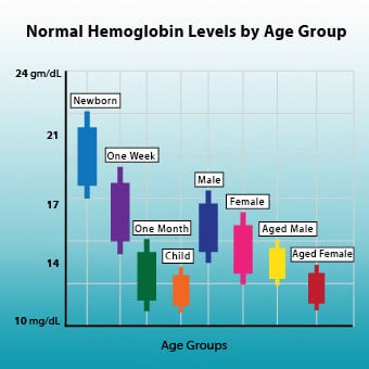 Hemoglobin Ranges: Normal, Symptoms of High and Low Levels