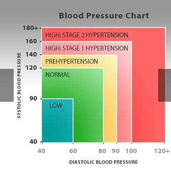 low blood pressure symptoms chart causes and treatments
