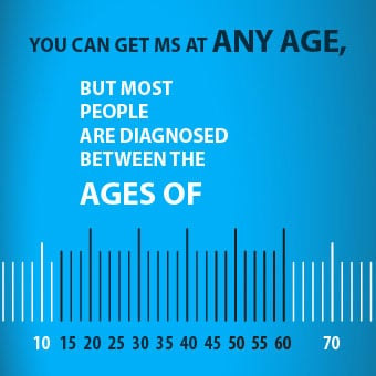 An infographic chart highlighting the ages of 15–45 as the predominant  range for multiple