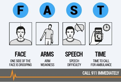 FAST is an acronym to help you quickly recognize the warning signs and symptoms of stroke.
