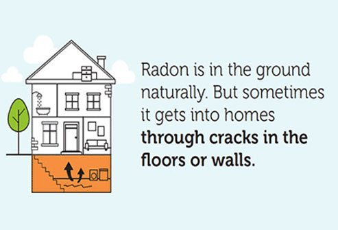 Radon is a naturally occurring invisible radioactive gas that is odorless, colorless, and tasteless.