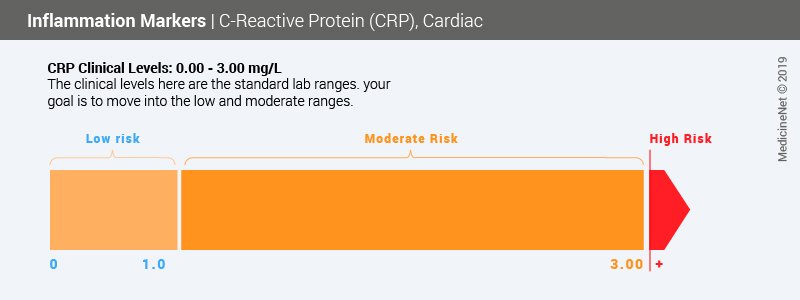 C-Reactive Protein Test for Heart Disease, Cancer & Inflammation