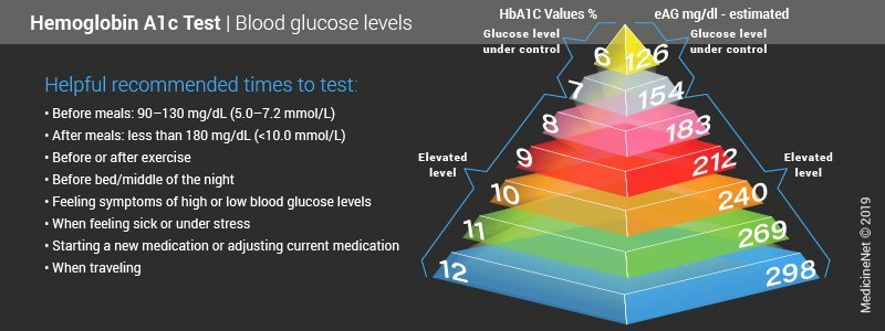 A1c Levels and Ranges Before Testing