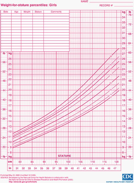 Weight Charts Girls  BesikEightyCo