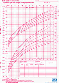 Length-for-age and weight-for-age percentiles chart for girls from birth to 36 months.