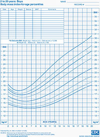 Body mass index-for-age percentiles chart for boys 2 to 20 years of age.