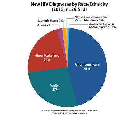Picture of new HIV diagnoses by race/ethnicity in 2015