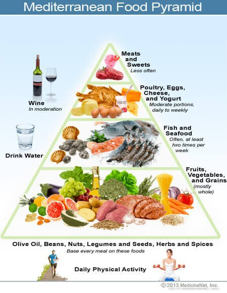 mediterranean diet foods not to eat