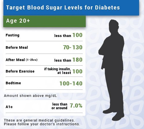 Strange draw? Adult blood glucose level normal have thought