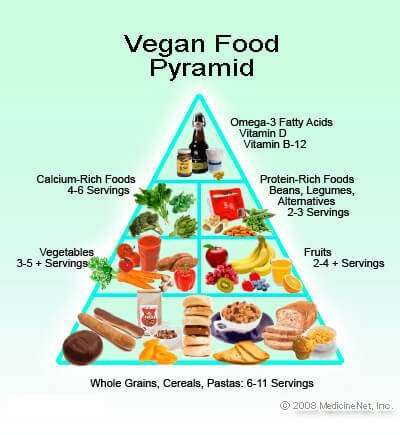 Picture of vegan food pyramid