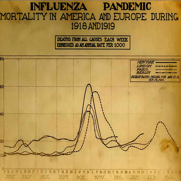 What 1918 Spanish Flu Death Toll Tells Us About COVID-19 ...