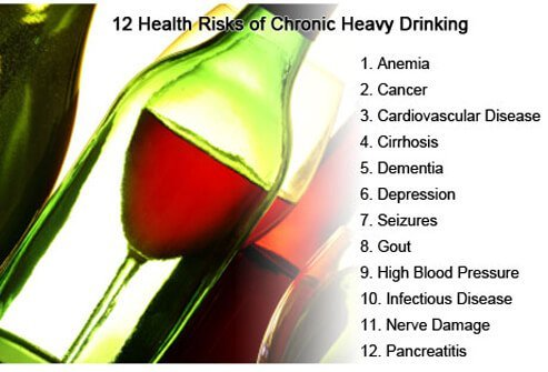 Be aware of the health problems associated with chronic heavy drinking.
