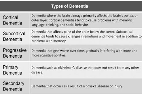 Chart describing the different types of dementia.