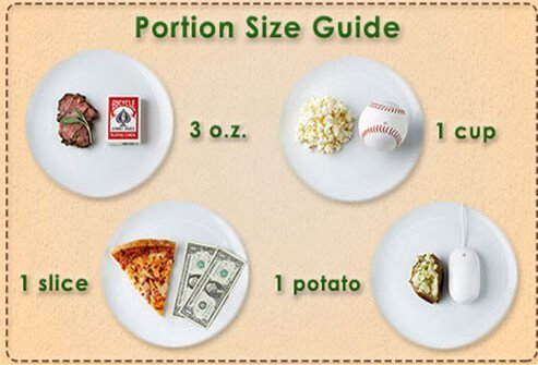 An illustration of correct portion sizes.