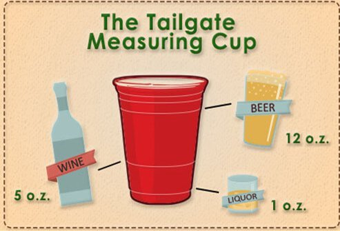 An info graphic on how to measure alcohol in a red solo cup.