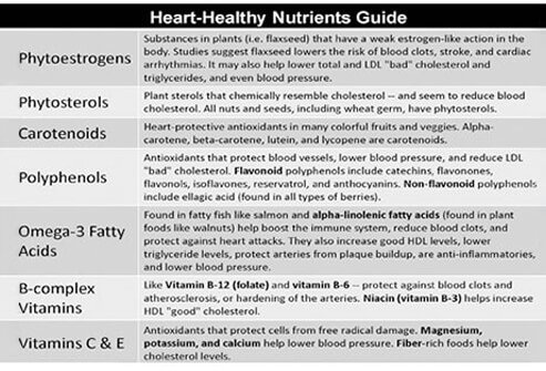Use the included chart as your guide to the heart-healthy nutrients.
