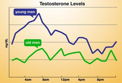 Test for low testosterone at home uk