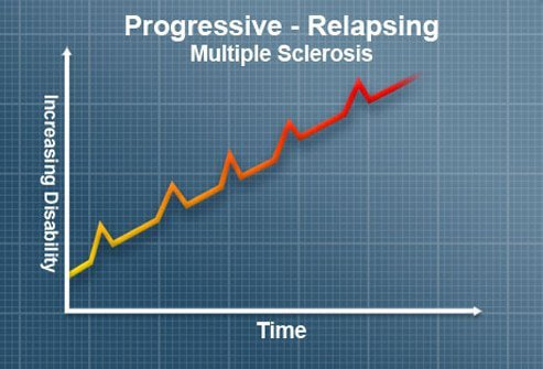 People with PR-MS experience steady disease progression and worsening neurological function as seen in primary-progressive multiple sclerosis (PP-MS), along with occasional relapses like people with relapsing-remitting multiple sclerosis (RR-MS).