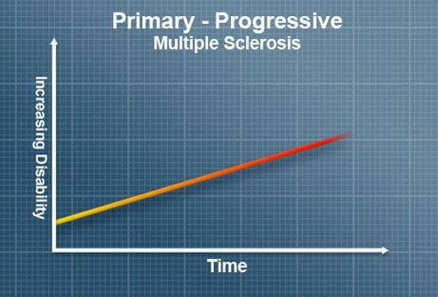 Primary-progressive multiple sclerosis (PP-MS, PPMS) is characterized by steady worsening of neurologic functioning, without any relapses or remissions.
