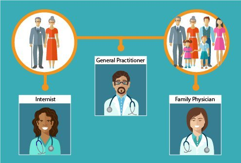 Learn the difference between the three types of general care physicians.