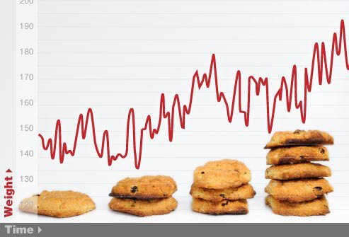Weight fluctuations are a typical symptom of binge eating disorder.